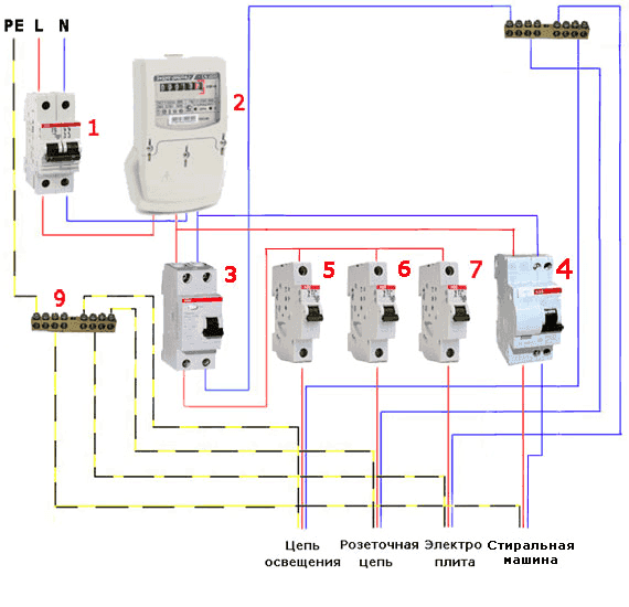 Подключения электрощита в квартире