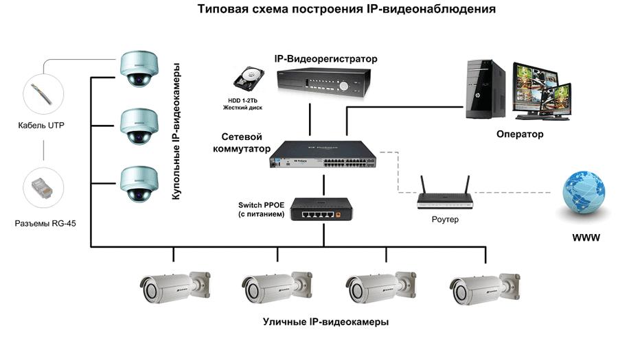 IP видеонаблюдение - установка в СПб