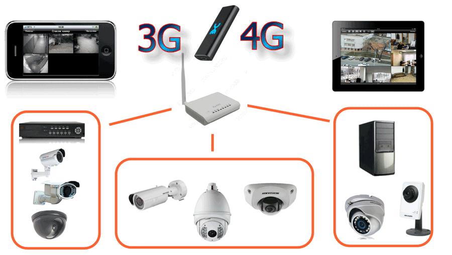Видеонаблюдение через мобильный телефон или смартфон в СПБ